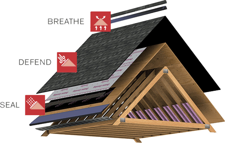 Components of the Pink Roofing System - Owens Corning Oakridge