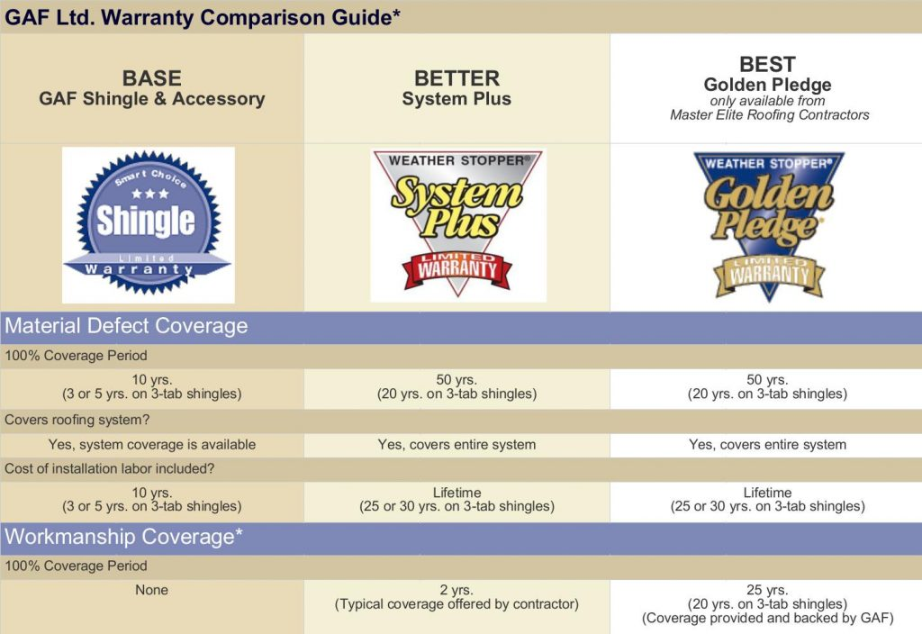 This is a GAF warranty comparison guide.