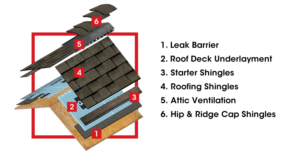 This is a diagram of a Gaf roofing system and all the components that we proposed