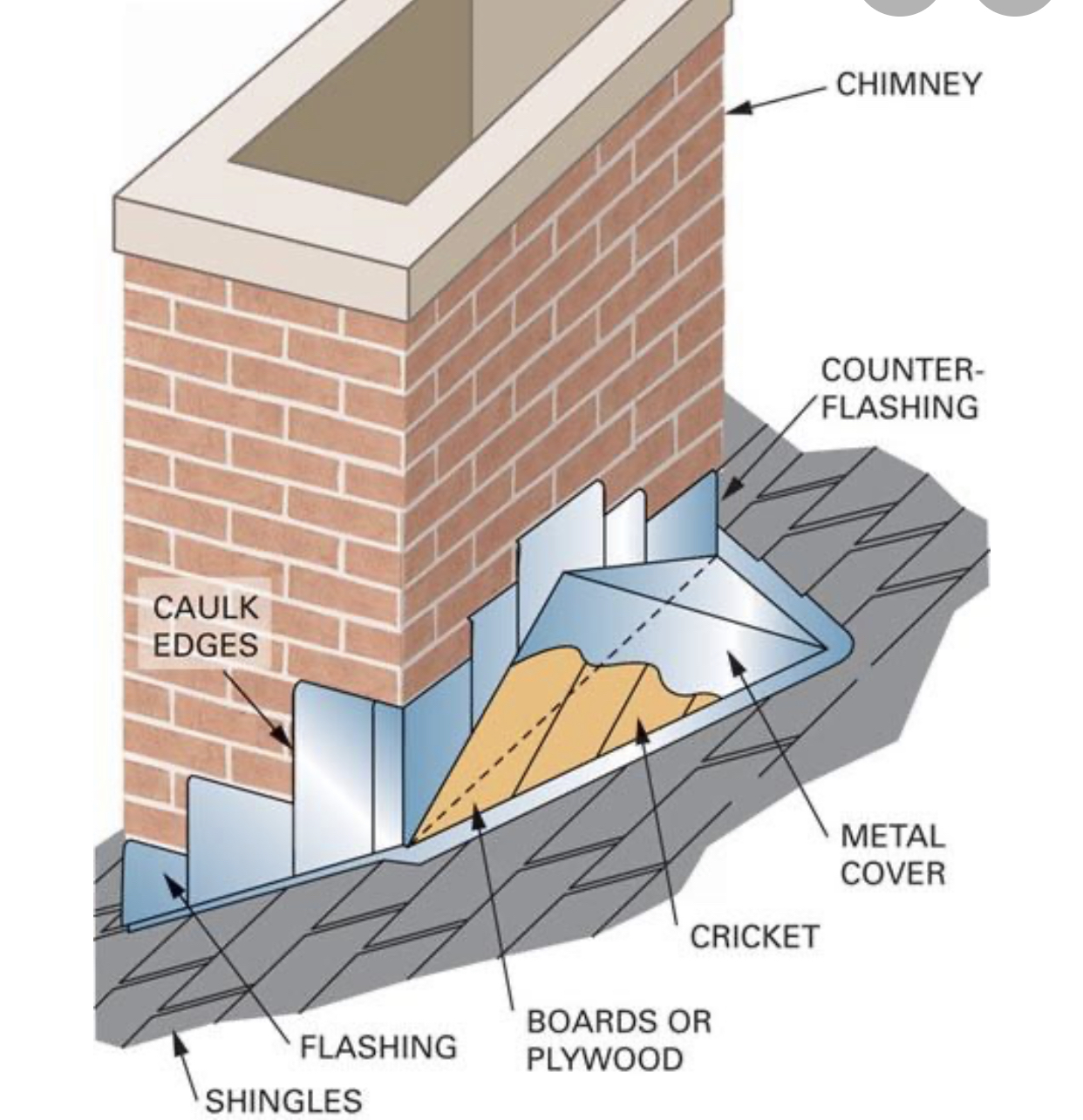Here is a diagram of the proper method for flashing or re-flashing a chimney