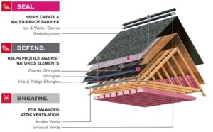 This is a picture of Owens corning shingle roofing system