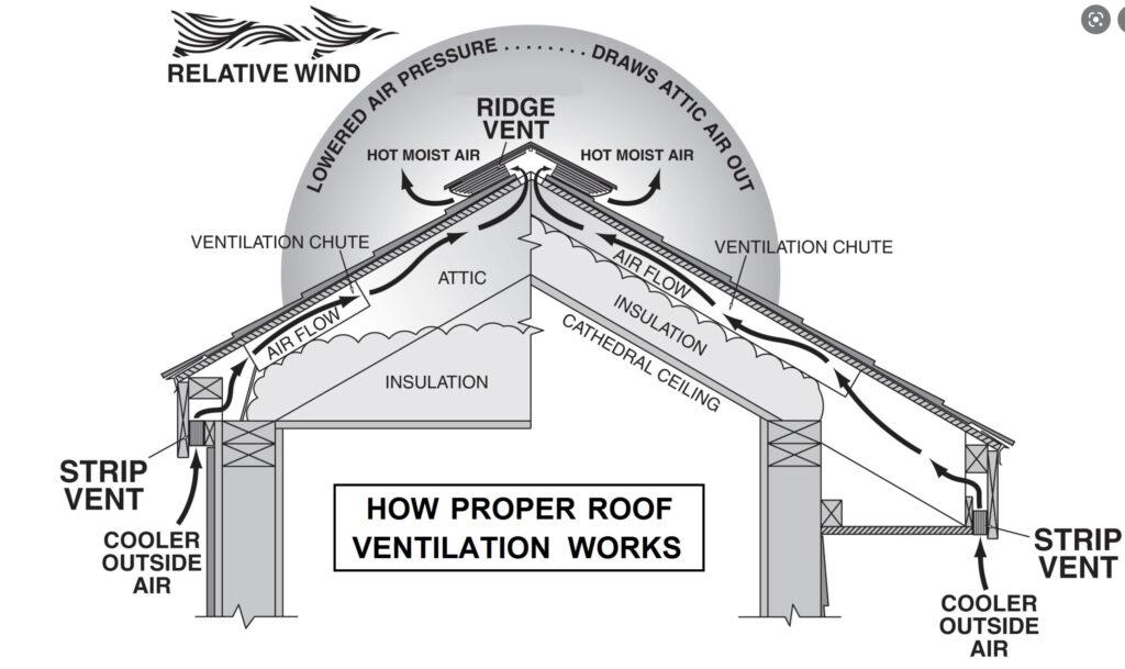 A diagram of proper roof and attic ventilation