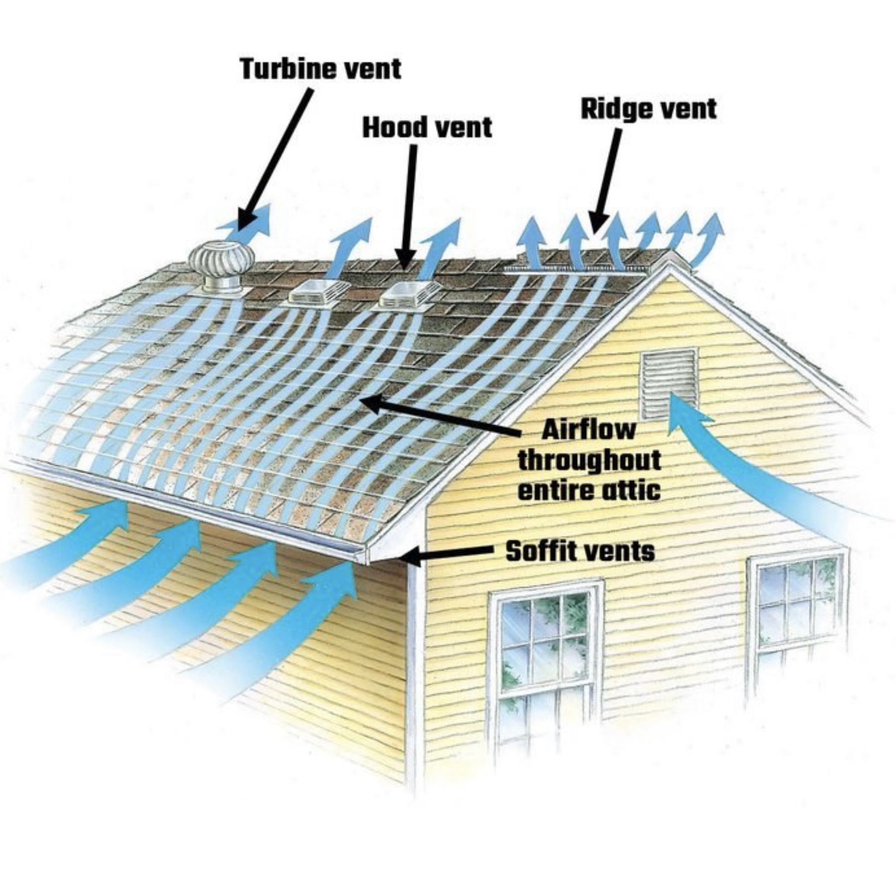 A diagram of proper attic airflow